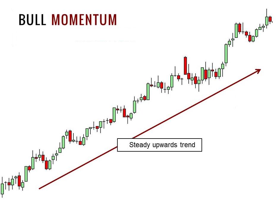 algoritmiska handel momentum