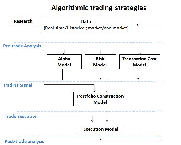 Algoritmiska Handel Strategier