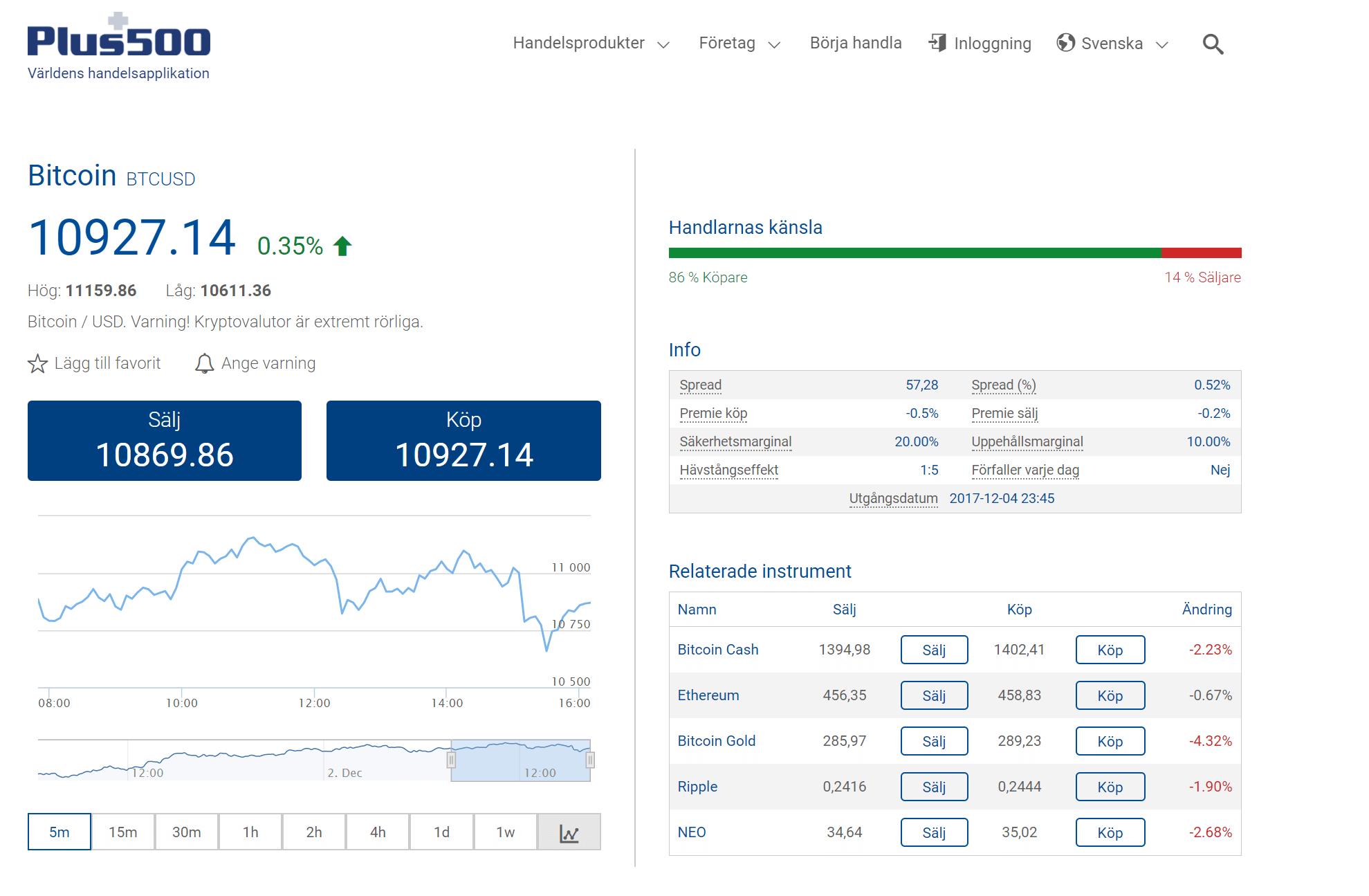 Köp och Sälj Kryptovaluta hos Plus500